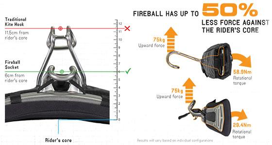 Cabrinha Fireball Connection System