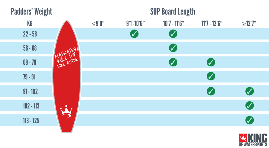 Flatwater/Race Stand Up Paddle Board SUP Size Guide