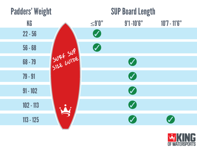 Surf Stand Up Paddle Board SUP Size Guide